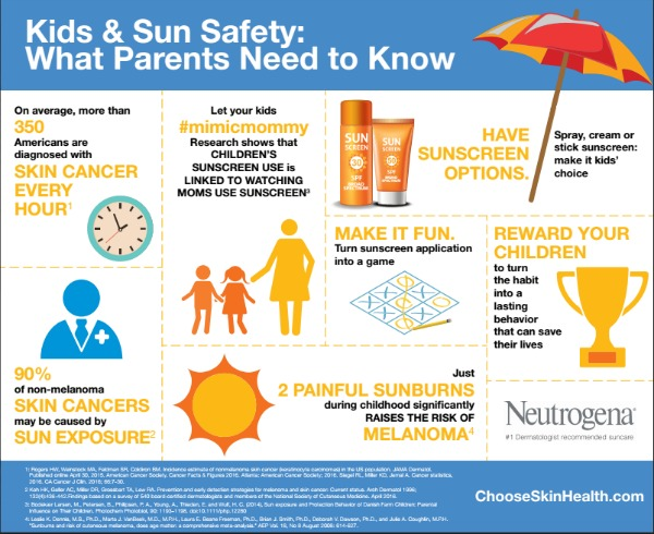sunscreen and sun